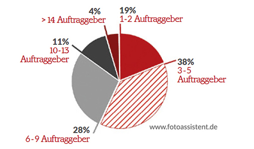 Chart Anzahl der Auftraggeber als Fotoassistent