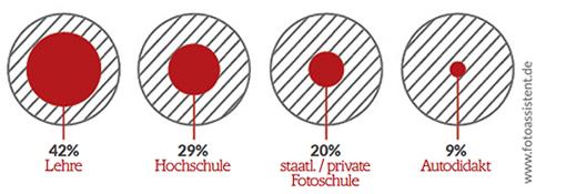 Chart Ausbildung / Studium / Queereinstieg Fotoassistent