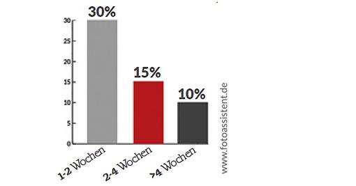 Chart Länge der Jobs als Fotoassistent