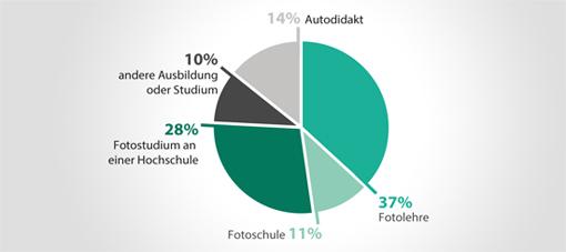 Umfrage fotoassistent Ausbildung